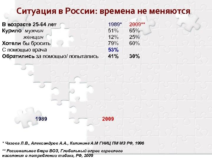 Ситуация в России: времена не меняются В возрасте 25 -64 лет Курило мужчин женщин