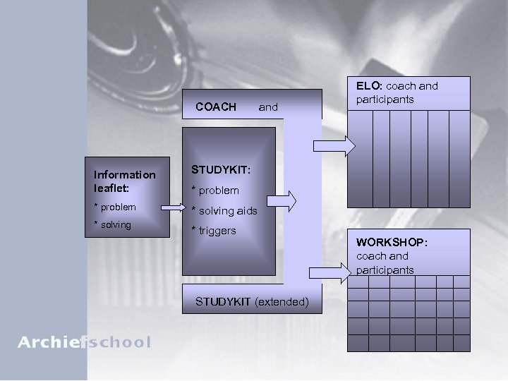 COACH Information leaflet: * problem * solving and ELO: coach and participants STUDYKIT: *