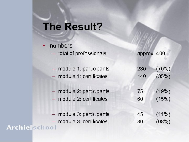 The Result? • numbers – total of professionals approx. 400 – module 1: participants