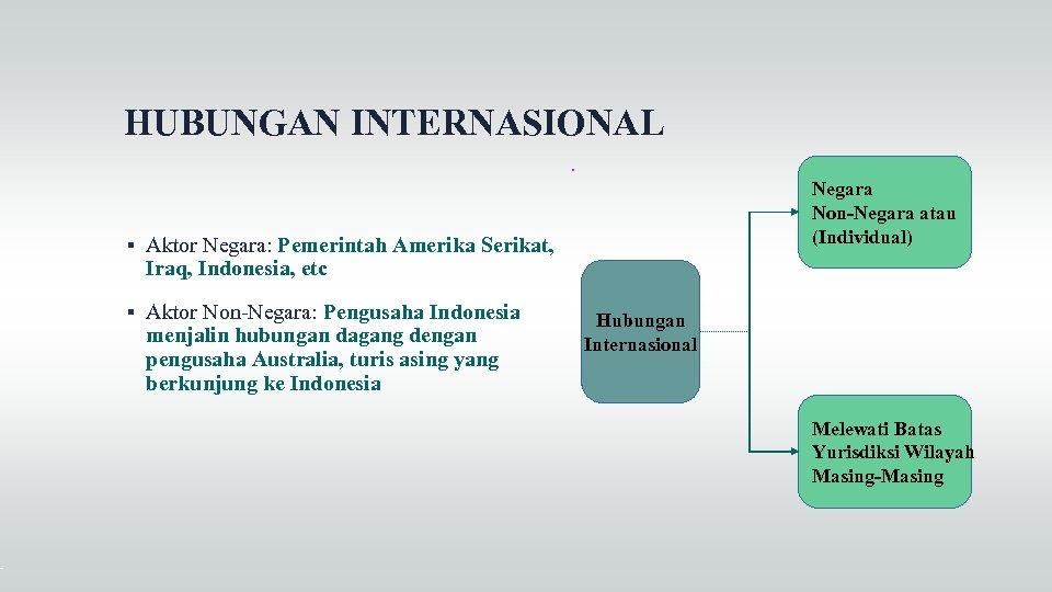 HUBUNGAN INTERNASIONAL Aktor Negara: Pemerintah Amerika Serikat, Iraq, Indonesia, etc Aktor Non-Negara: Pengusaha Indonesia
