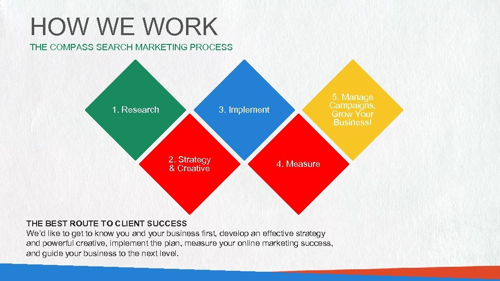 HOW WE WORK THE COMPASS SEARCH MARKETING PROCESS 1. Research 5. Manage Campaigns, Grow