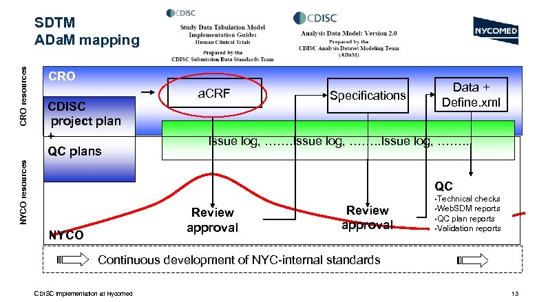 CRO CDISC project plan + QC plans NYCO resources CRO resources SDTM ADa. M
