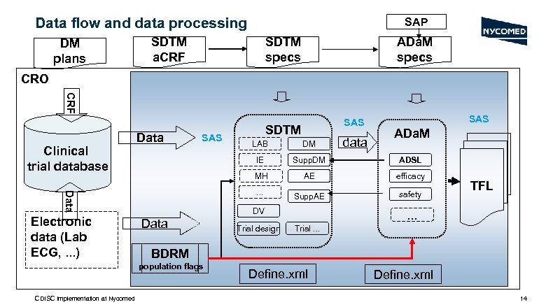 Data flow and data processing DM plans SAP SDTM a. CRF SDTM specs ADa.
