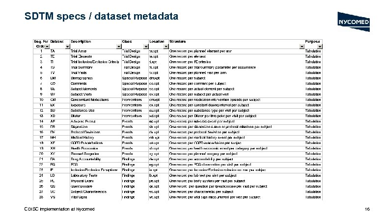 SDTM specs / dataset metadata CDISC Implementation at Nycomed 16