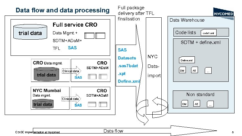 Data flow and data processing Full package delivery after TFL finalisation Full service CRO