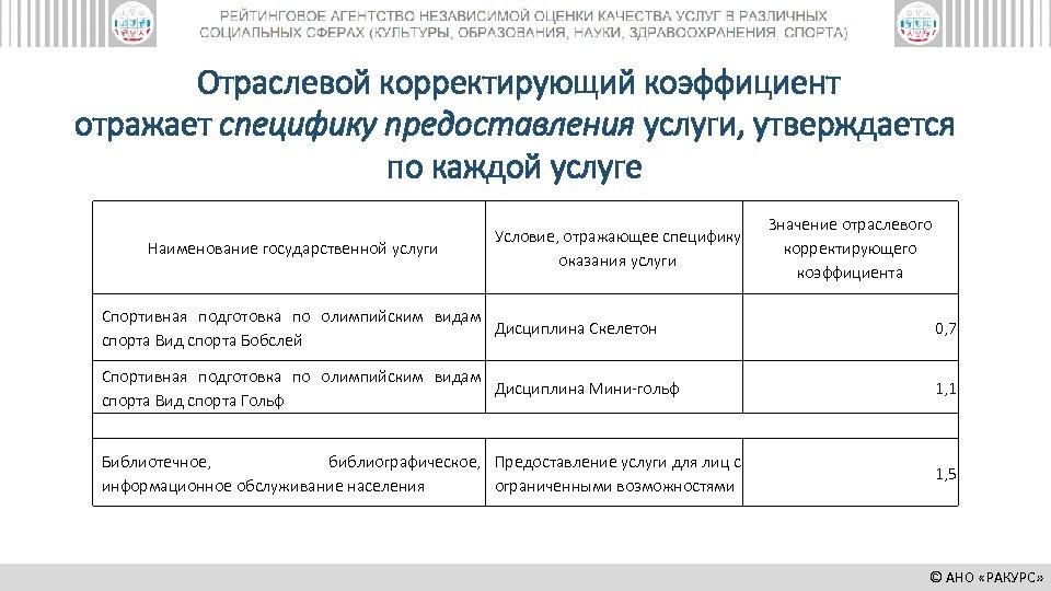 Отраслевой корректирующий коэффициент отражает специфику предоставления услуги, утверждается по каждой услуге Наименование государственной услуги
