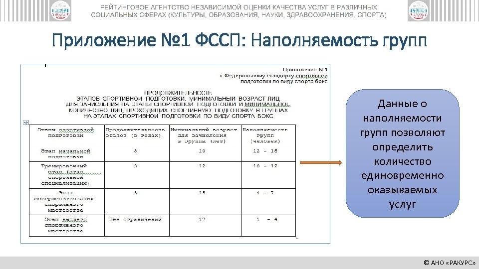 Приложение № 1 ФССП: Наполняемость групп Данные о наполняемости групп позволяют определить количество единовременно