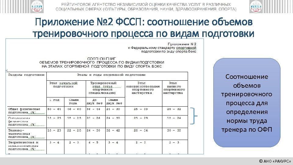 Приложение № 2 ФССП: соотношение объемов тренировочного процесса по видам подготовки Соотношение объемов тренировочного