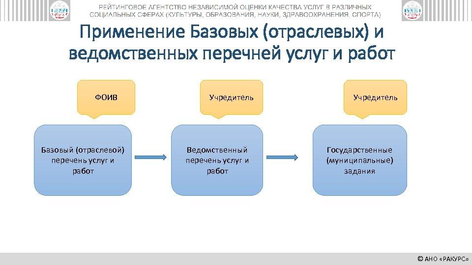 Применение Базовых (отраслевых) и ведомственных перечней услуг и работ ФОИВ Базовый (отраслевой) перечень услуг