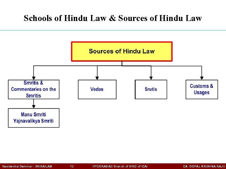 Schools of Hindu Law & Sources of Hindu Law Residential Seminar - SRISAILAM 13
