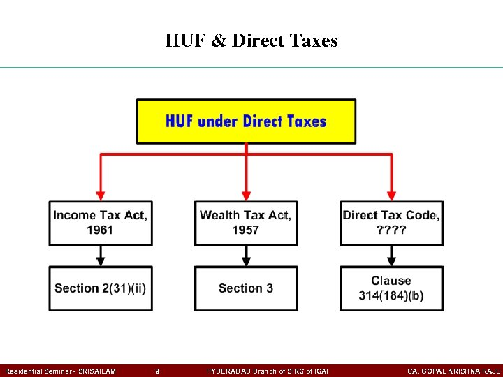 HUF & Direct Taxes Residential Seminar - SRISAILAM 9 HYDERABAD Branch of SIRC of