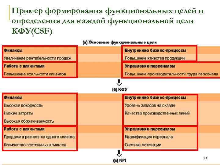 Пример формирования функциональных целей и определения для каждой функциональной цели КФУ(CSF) 10
