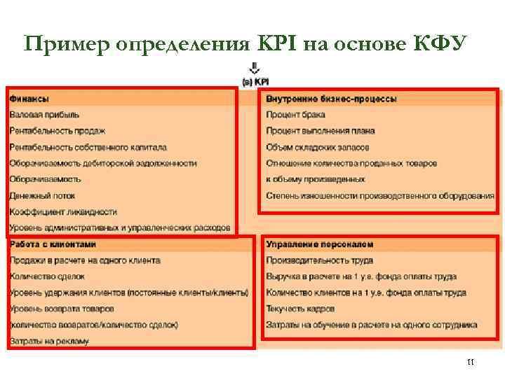 Пример определения KPI на основе КФУ 11