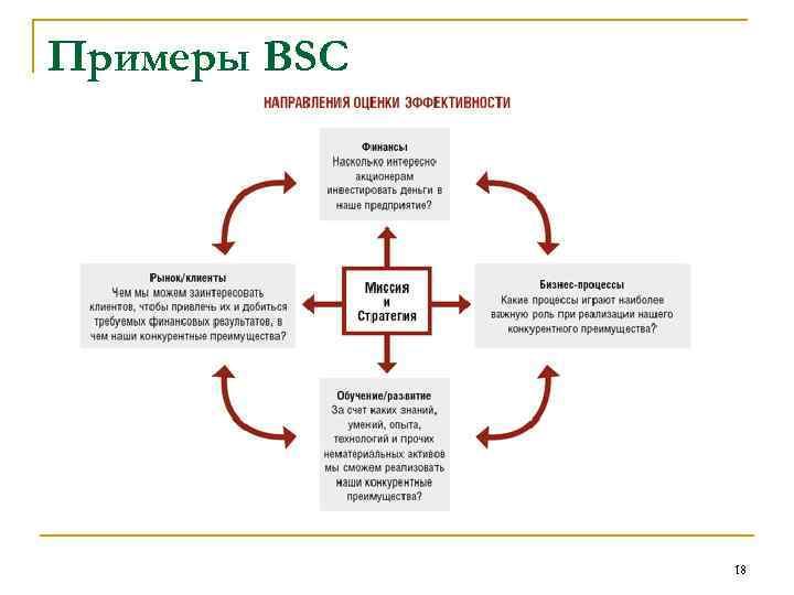 Примеры BSC 18