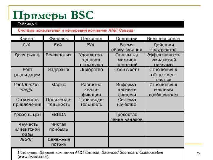 Примеры BSC 19