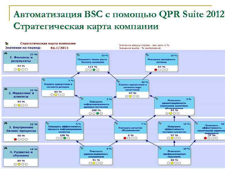 Автоматизация BSC с помощью QPR Suite 2012. Cтратегическая карта компании 20