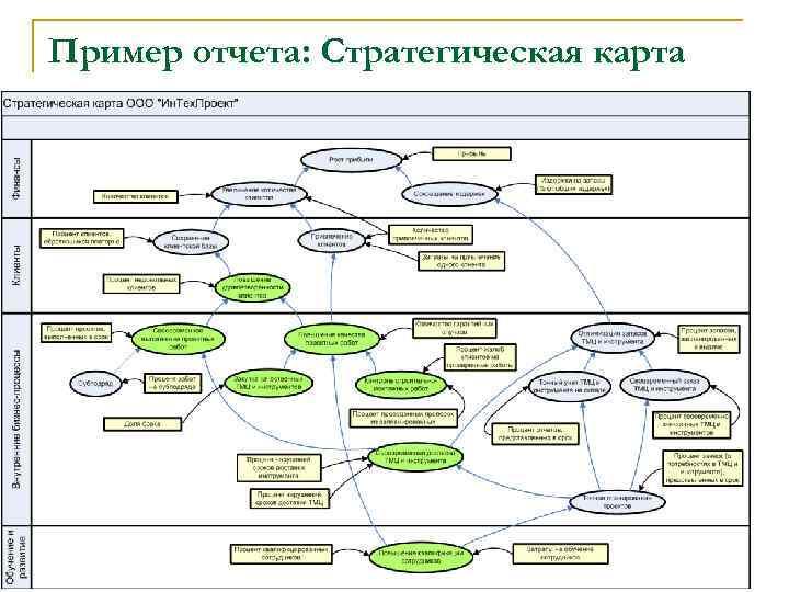 Пример отчета: Стратегическая карта 21