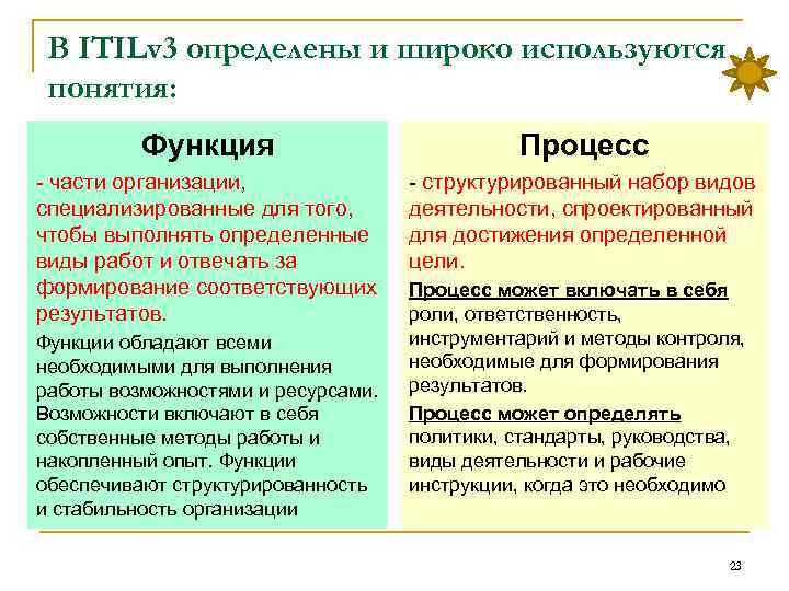 В ITILv 3 определены и широко используются понятия: Функция Процесс части организации, специализированные для