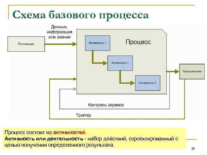 Схема базового процесса Процесс состоит из активностей. Активность или деятельность набор действий, спроектированный с