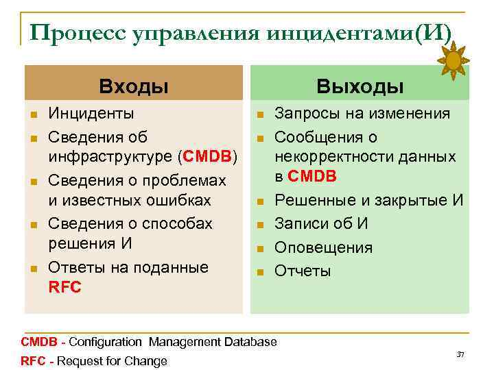 Процесс управления инцидентами(И) Входы n n n Инциденты Сведения об инфраструктуре (CMDB) Сведения о