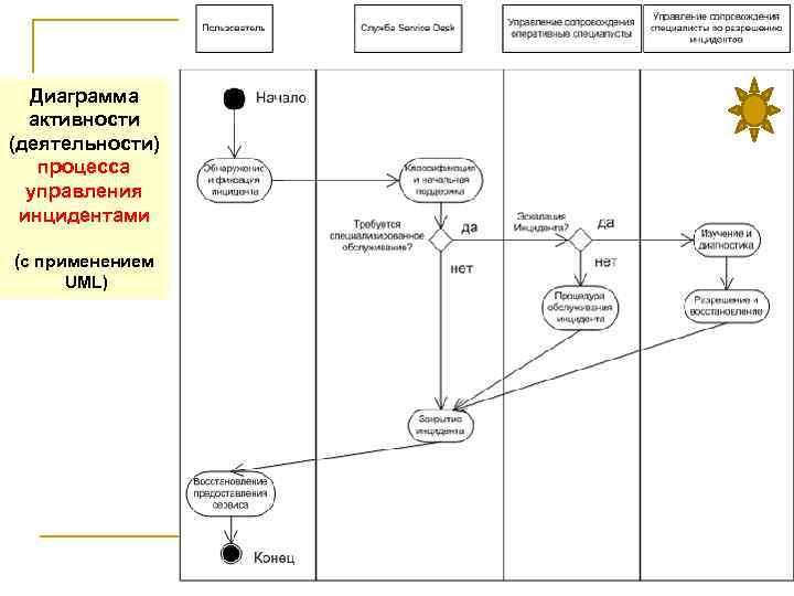 Диаграмма активности (деятельности) процесса управления инцидентами (с применением UML) 42