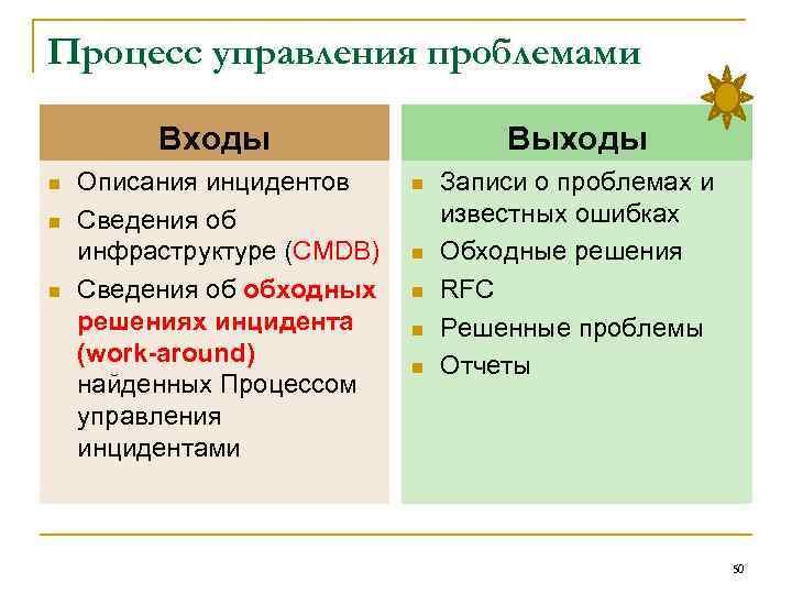 Процесс управления проблемами Входы n n n Описания инцидентов Сведения об инфраструктуре (CMDB) Сведения