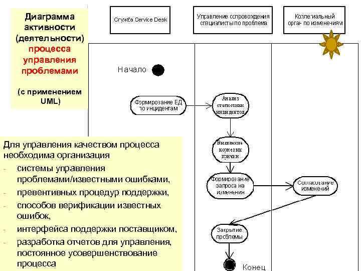 Диаграмма активности (деятельности) процесса управления проблемами (с применением UML) Для управления качеством процесса необходима