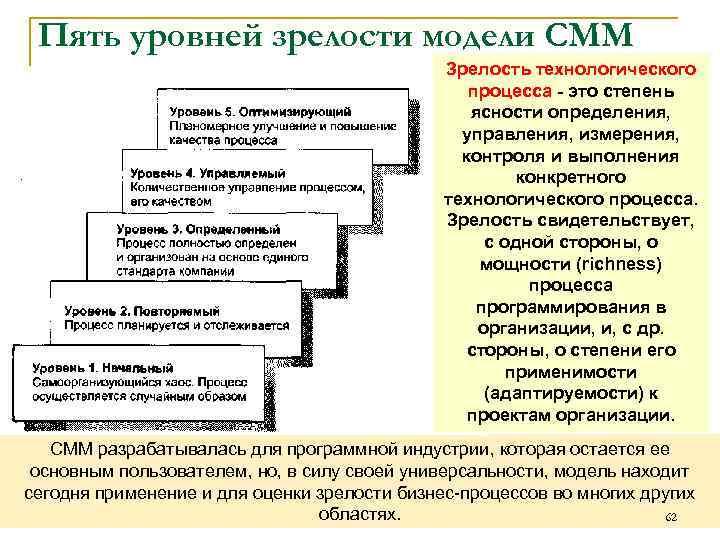 Пять уровней зрелости модели СММ Зрелость технологического процесса - это степень ясности определения, управления,