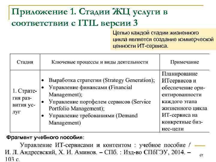 Приложение 1. Стадии ЖЦ услуги в соответствии с ITIL версии 3 Целью каждой стадии