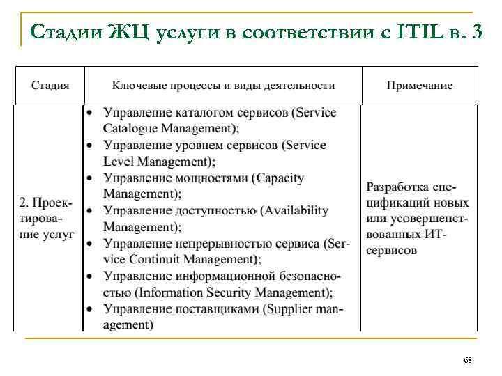 Стадии ЖЦ услуги в соответствии с ITIL в. 3 68