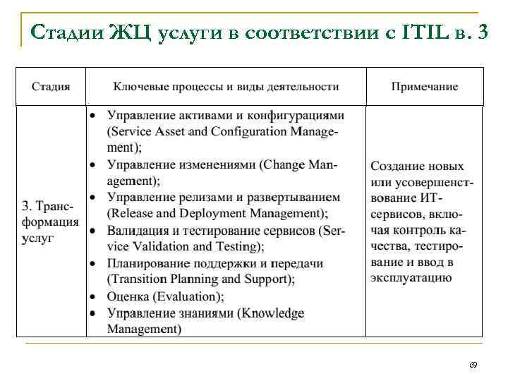 Стадии ЖЦ услуги в соответствии с ITIL в. 3 69