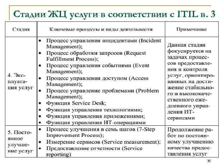 Стадии ЖЦ услуги в соответствии с ITIL в. 3 70