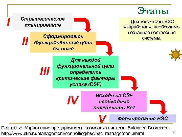 I Этапы Стратегическое планирование II Для того чтобы BSC «заработал» , необходимо поэтапное построение