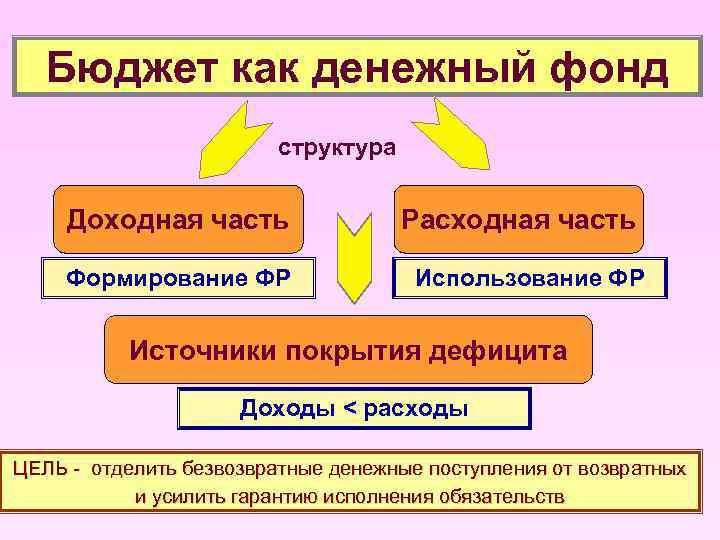 Бюджет как денежный фонд структура Доходная часть Формирование ФР Расходная часть Использование ФР Источники