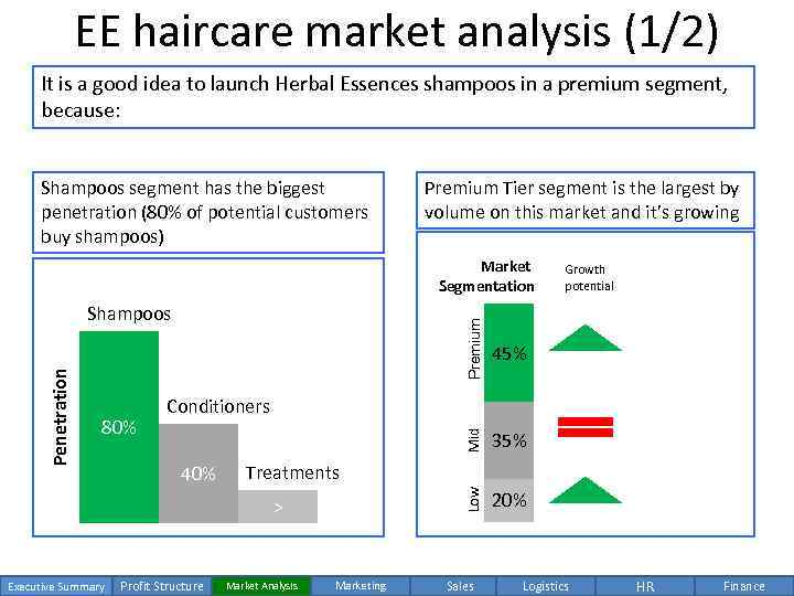 analysis professional hair care market Research and markets: singapore professional hair care products market 2015-2020 featuring top 5 companies, the l'oréal group, shiseido co, ltd.