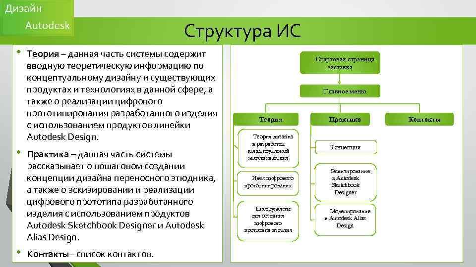 Структура ИС • • • Теория – данная часть системы содержит вводную теоретическую информацию