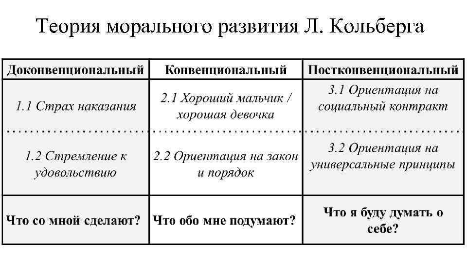 Теория морального развития Л. Кольберга