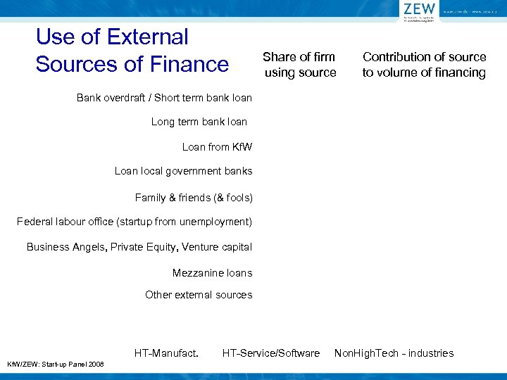 Use of External Sources of Finance Share of firm using source Contribution of source