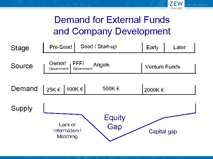 Demand for External Funds and Company Development Stage Pre-Seed Source Owner/ Demand Government 25