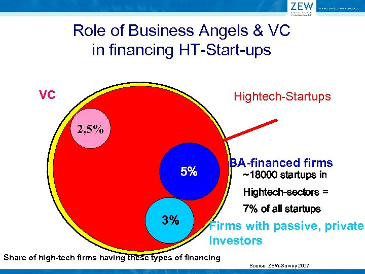 Role of Business Angels & VC in financing HT-Start-ups VC Hightech-Startups Alle Unternehmens 2,