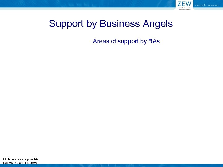 Support by Business Angels Areas of support by BAs Multiple answers possible Source: ZEW