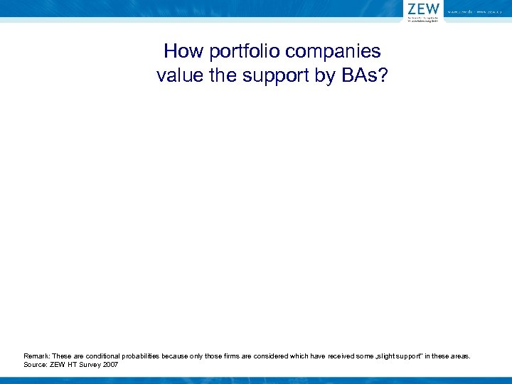 How portfolio companies value the support by BAs? Remark: These are conditional probabilities because