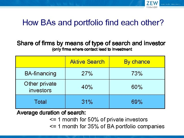 How BAs and portfolio find each other? Share of firms by means of type