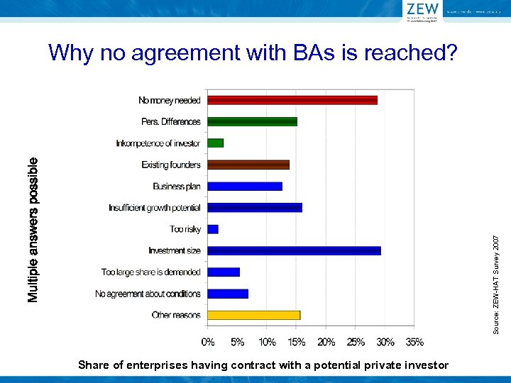 Source: ZEW-HAT Survey 2007 Multiple answers possible Why no agreement with BAs is reached?