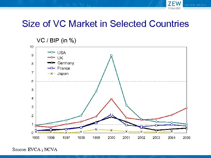 Size of VC Market in Selected Countries VC / BIP (in %) USA UK