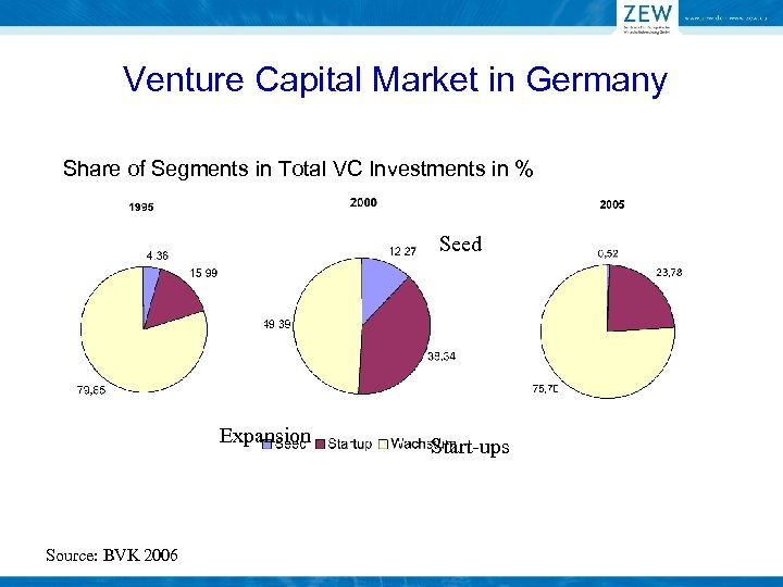 Venture Capital Market in Germany Share of Segments in Total VC Investments in %