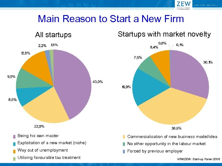 Main Reason to Start a New Firm All startups Startups with market novelty Being
