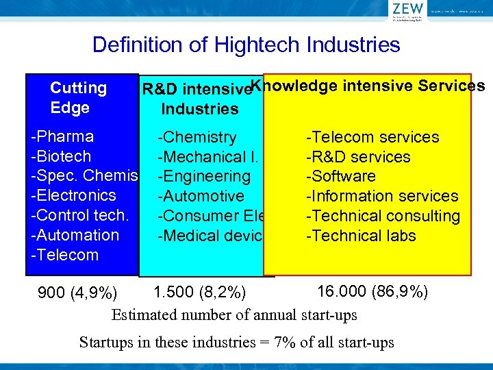 Definition of Hightech Industries Cutting Edge R&D intensive. Knowledge intensive Services Industries -Pharma -Biotech