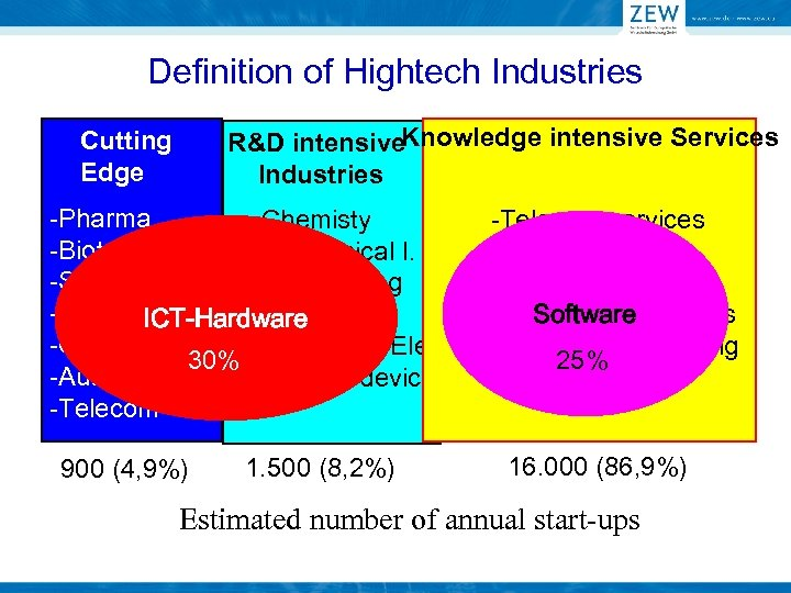 Definition of Hightech Industries R&D intensive. Knowledge intensive Services Industries Cutting Edge -Pharma -Chemisty
