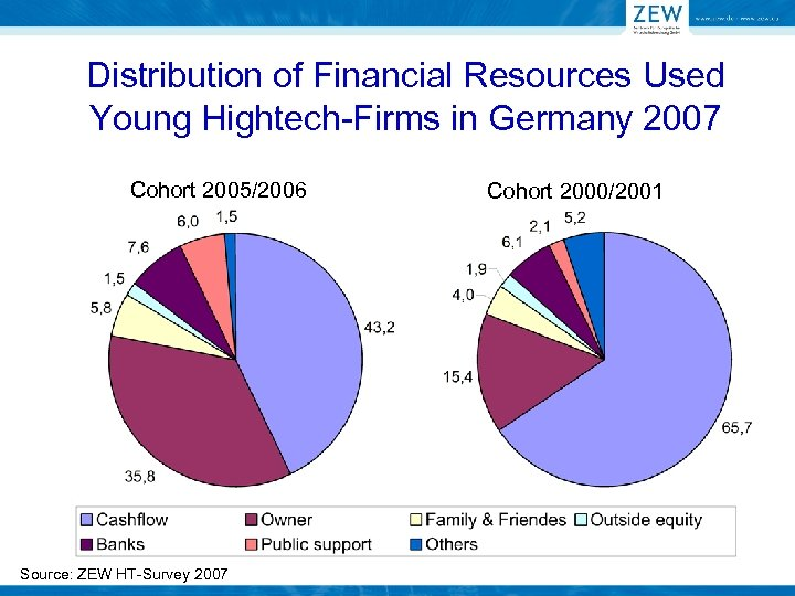 Distribution of Financial Resources Used Young Hightech-Firms in Germany 2007 Cohort 2005/2006 Source: ZEW